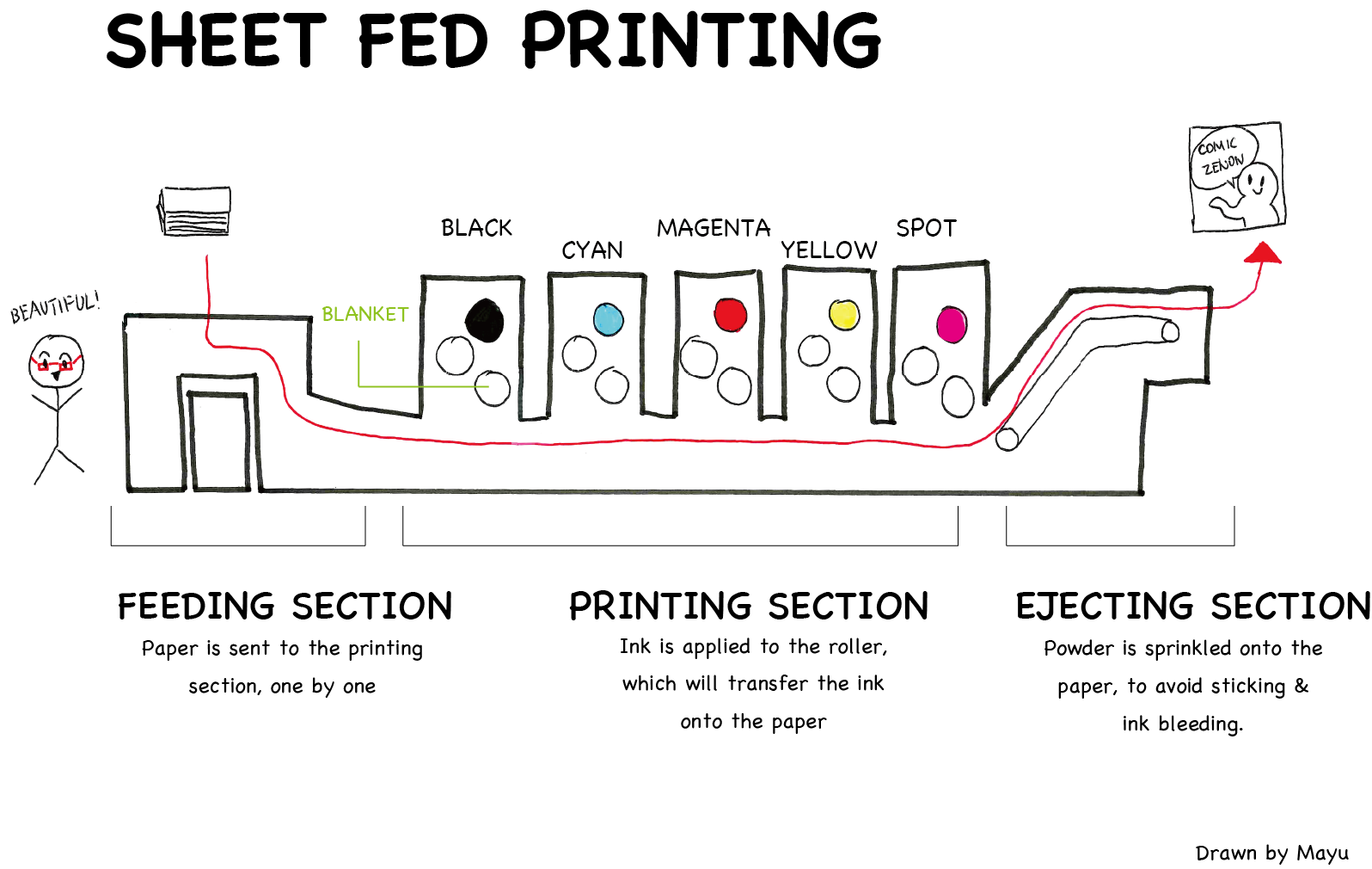 Here's a diagram of sheet fed printing!