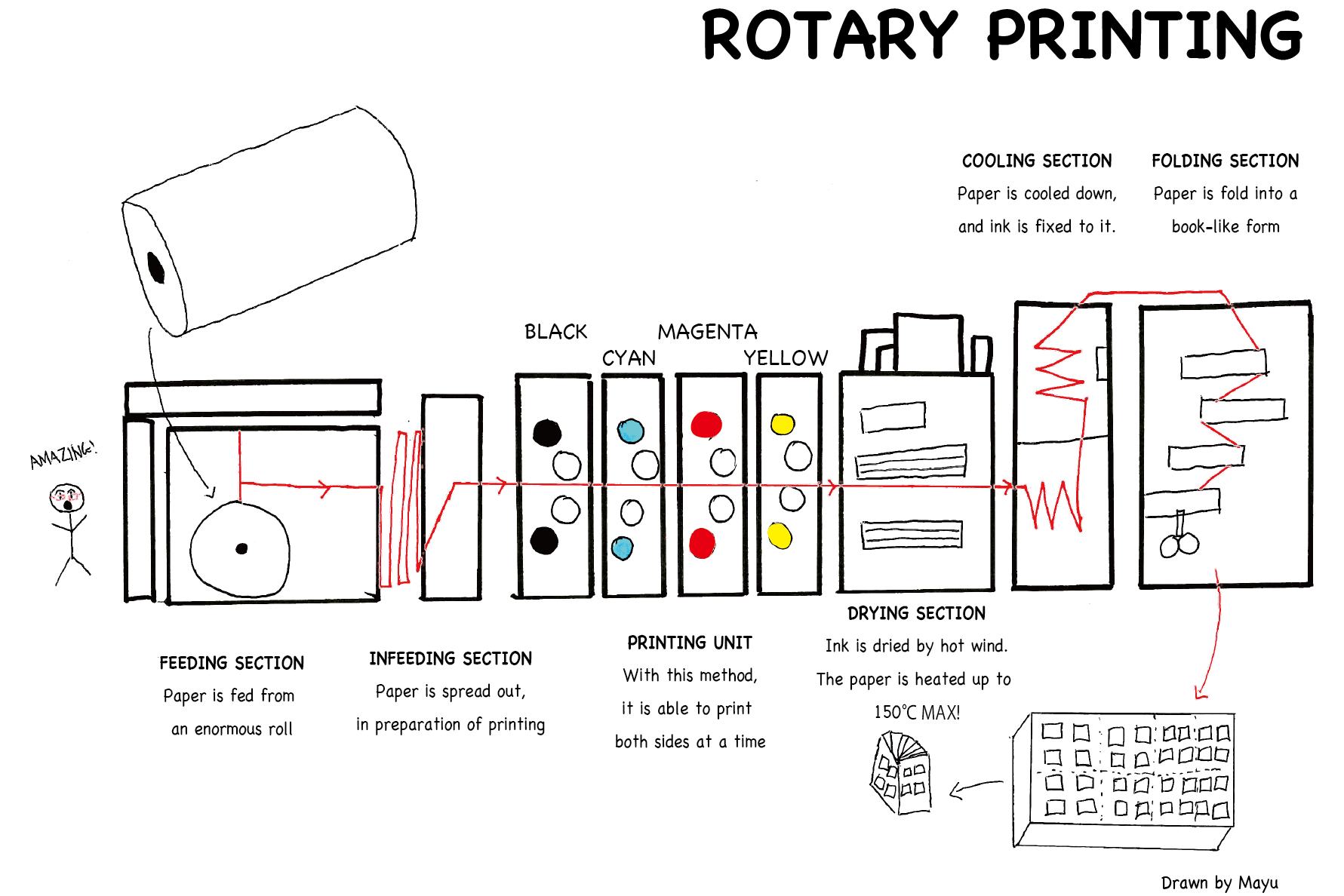 Here's a diagram of Rotary Printing!